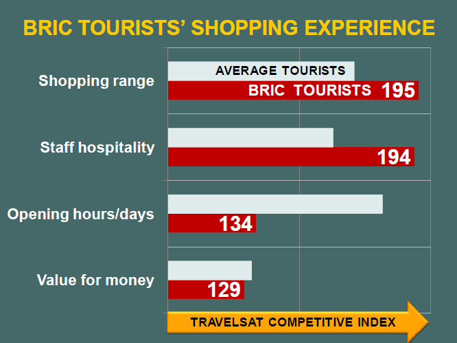 BRICs Shopping- TRAVELSAT