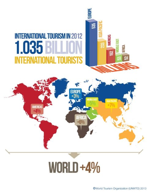 International Tourism Trends 2013