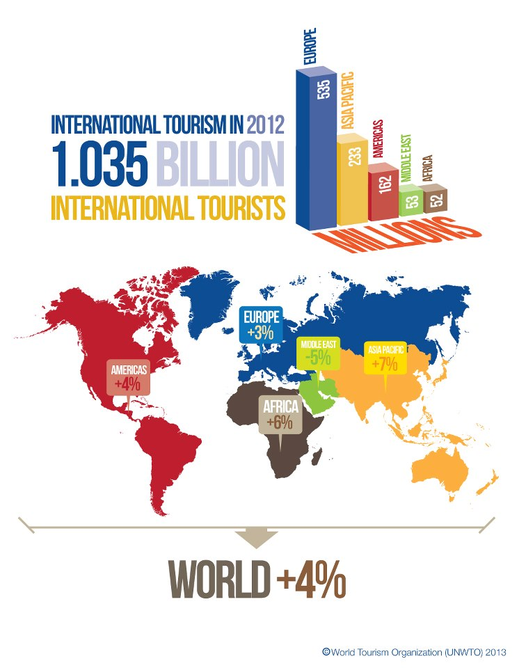 UNWTO 2012