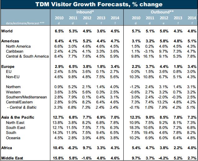 European Tourism 2013 - Trends & Prospects (Q1/2013)