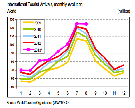 the growth in international tourism essay Free essay: sex tourism in thailand as we enter a new  as well as increased international  growth of thailand's tourist industry.